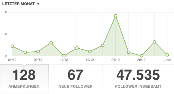 Follower bei tumblr Ende 2015